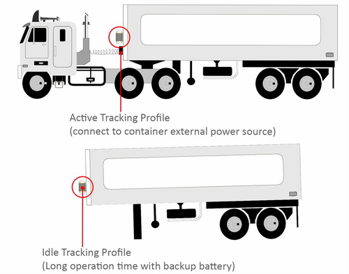 gps trailer tracker